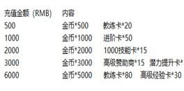 荣耀冠军VIP9玩家专享单日充值返利活动